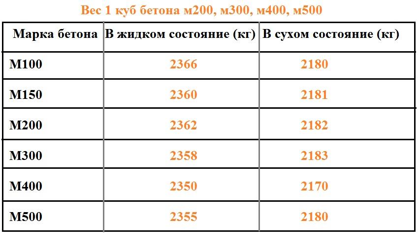 Вес высохшего бетона деформационный шов бетон